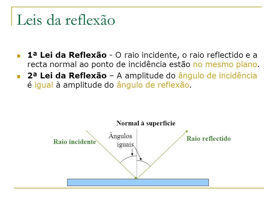 Leis da reflexão 1ª Lei da Reflexão - O raio incidente, o raio reflectido e a recta normal ao ponto de incidência estão no mesmo plano. 2ª Lei da Refl