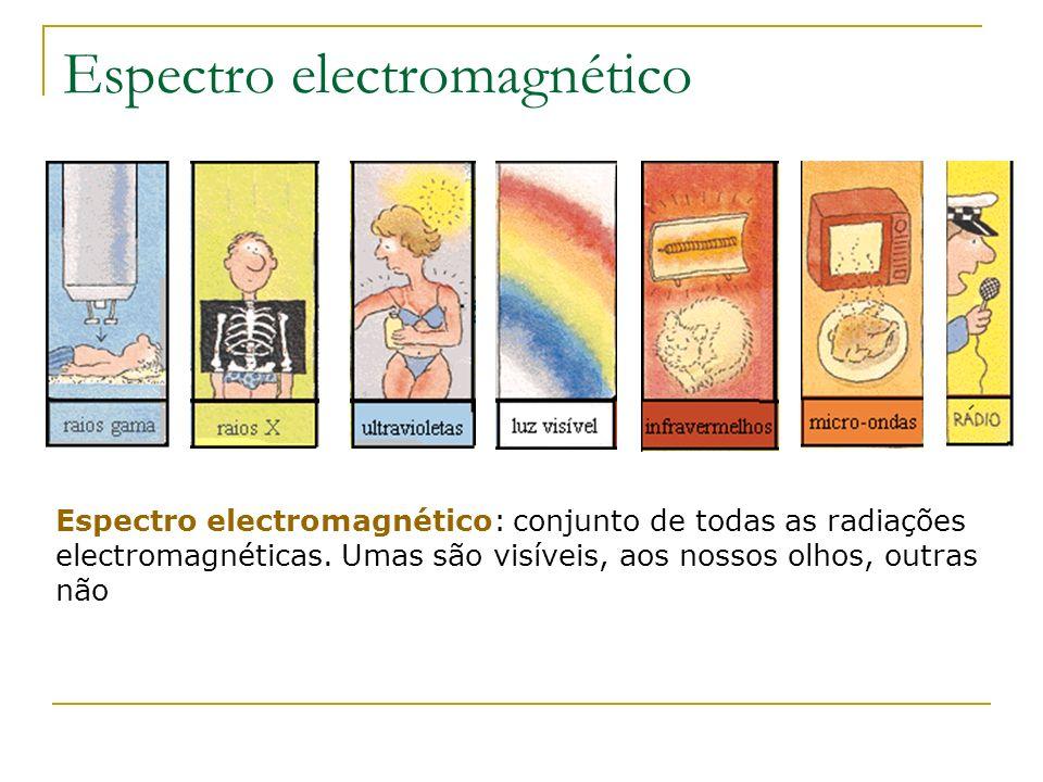Espectro electromagnético Espectro electromagnético: conjunto de todas as radiações electromagnéticas. Umas são visíveis, aos nossos olhos, outras não