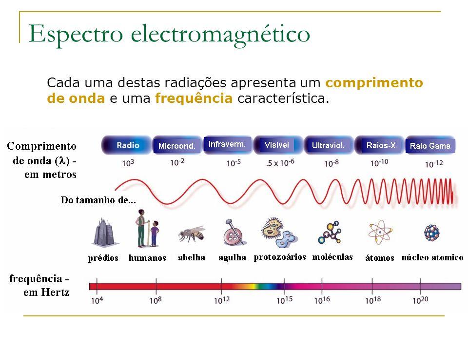 Espectro electromagnético Cada uma destas radiações apresenta um comprimento de onda e uma frequência característica.