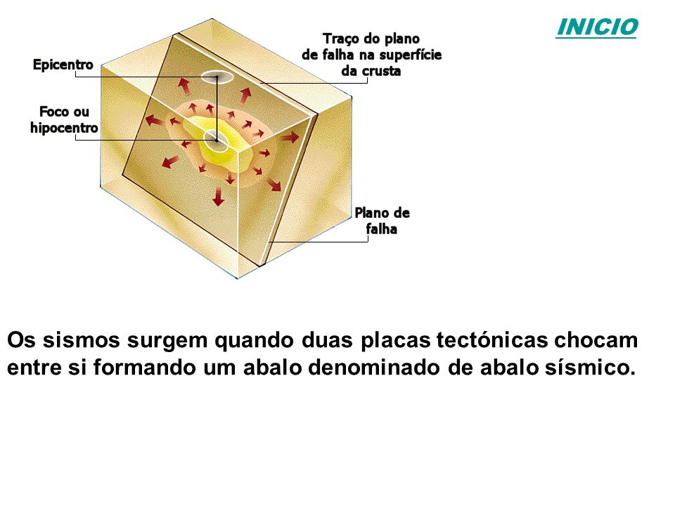 Os sismos surgem quando duas placas tectónicas chocam entre si formando um abalo denominado de abalo sísmico.