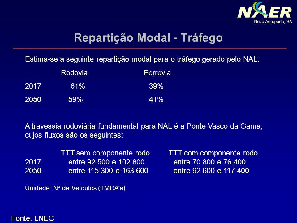 Repartição Modal - Tráfego Estima-se a seguinte repartição modal para o tráfego gerado pelo NAL: RodoviaFerrovia 2017 61% 39% 2050 59% 41% A travessia