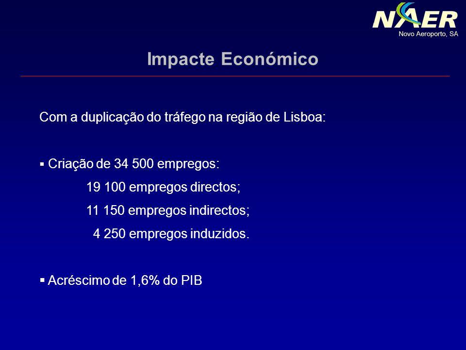 Impacte Económico Com a duplicação do tráfego na região de Lisboa: Criação de 34 500 empregos: 19 100 empregos directos; 11 150 empregos indirectos; 4