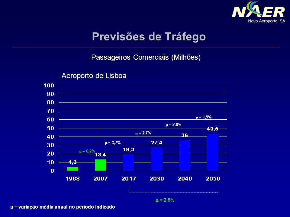 Previsões de Tráfego = variação média anual no período indicado Passageiros Comerciais (Milhões) = 6,2% = 3,7% = 2,7% = 2,8% = 1,9% = 2,5% Aeroporto d