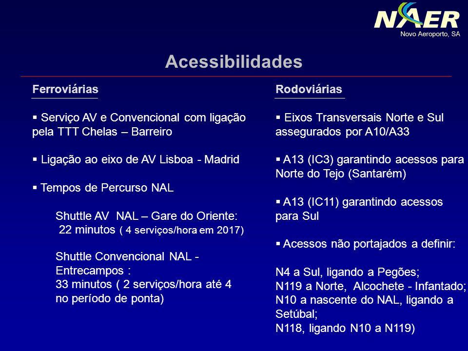 Rodoviárias Eixos Transversais Norte e Sul assegurados por A10/A33 A13 (IC3) garantindo acessos para Norte do Tejo (Santarém) A13 (IC11) garantindo ac