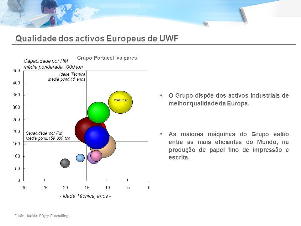 Qualidade dos activos Europeus de UWF O Grupo dispõe dos activos industriais de melhor qualidade da Europa. As maiores máquinas do Grupo estão entre a