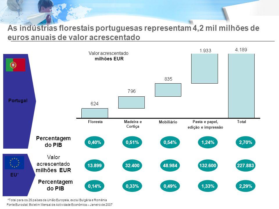 As indústrias florestais portuguesas representam 4,2 mil milhões de euros anuais de valor acrescentado Madeira e Cortiça Floresta Mobiliário Pasta e p