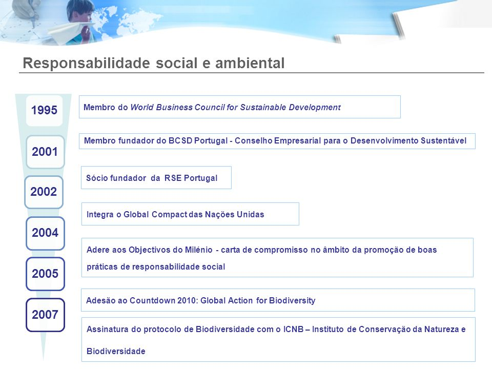 Responsabilidade social e ambiental Membro do World Business Council for Sustainable Development Membro fundador do BCSD Portugal - Conselho Empresari