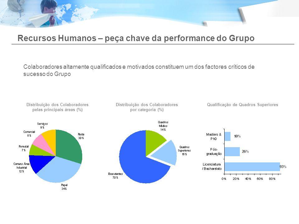 Recursos Humanos – peça chave da performance do Grupo Distribuição dos Colaboradores pelas principais áreas (%) Qualificação de Quadros Superiores Col