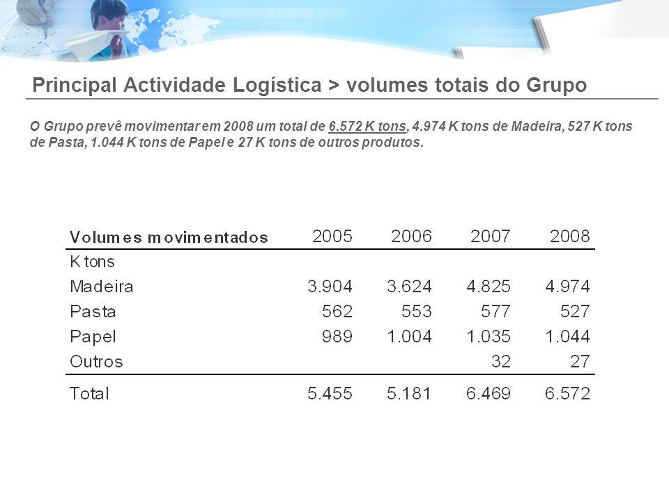 Principal Actividade Logística > volumes totais do Grupo O Grupo prevê movimentar em 2008 um total de 6.572 K tons, 4.974 K tons de Madeira, 527 K ton