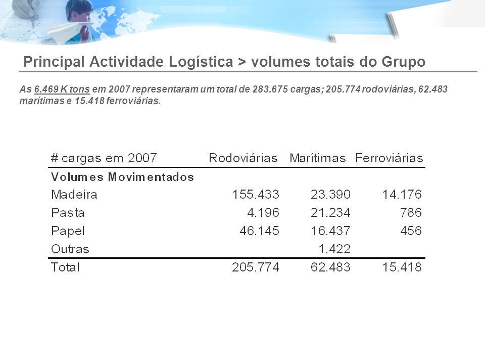 As 6.469 K tons em 2007 representaram um total de 283.675 cargas; 205.774 rodoviárias, 62.483 marítimas e 15.418 ferroviárias. Principal Actividade Lo
