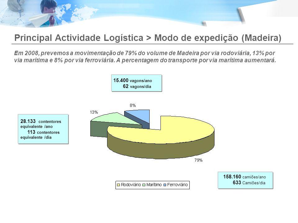 Principal Actividade Logística > Modo de expedição (Madeira) Em 2008, prevemos a movimentação de 79% do volume de Madeira por via rodoviária, 13% por