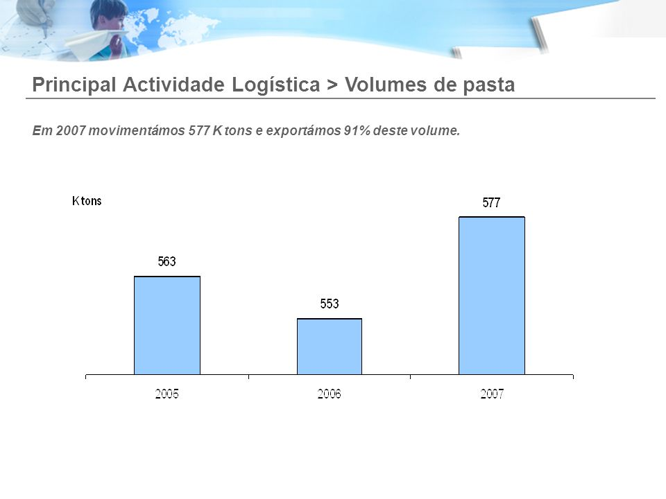 Principal Actividade Logística > Volumes de pasta Em 2007 movimentámos 577 K tons e exportámos 91% deste volume.
