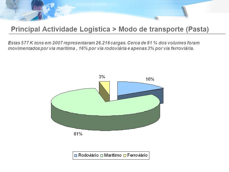 Principal Actividade Logística > Modo de transporte (Pasta) Estas 577 K tons em 2007 representaram 26.216 cargas. Cerca de 81 % dos volumes foram movi
