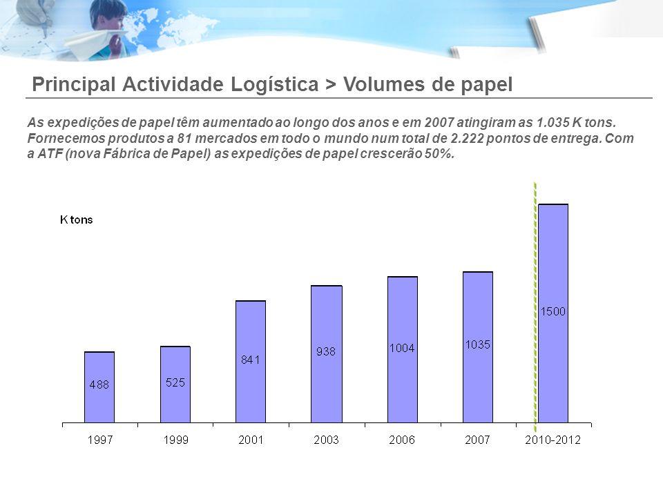 Principal Actividade Logística > Volumes de papel As expedições de papel têm aumentado ao longo dos anos e em 2007 atingiram as 1.035 K tons. Fornecem
