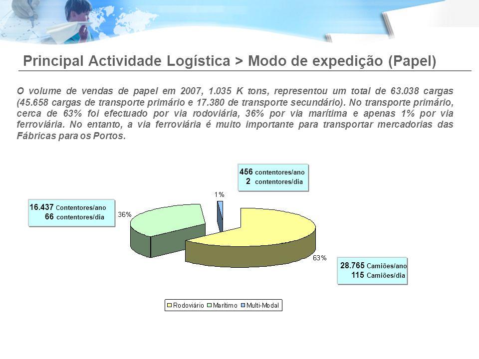 Principal Actividade Logística > Modo de expedição (Papel) O volume de vendas de papel em 2007, 1.035 K tons, representou um total de 63.038 cargas (4