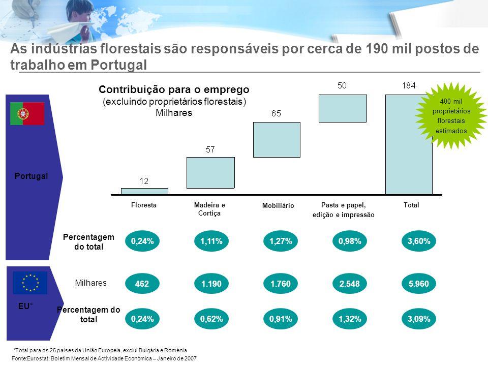 EU* As indústrias florestais são responsáveis por cerca de 190 mil postos de trabalho em Portugal Contribuição para o emprego (excluindo proprietários