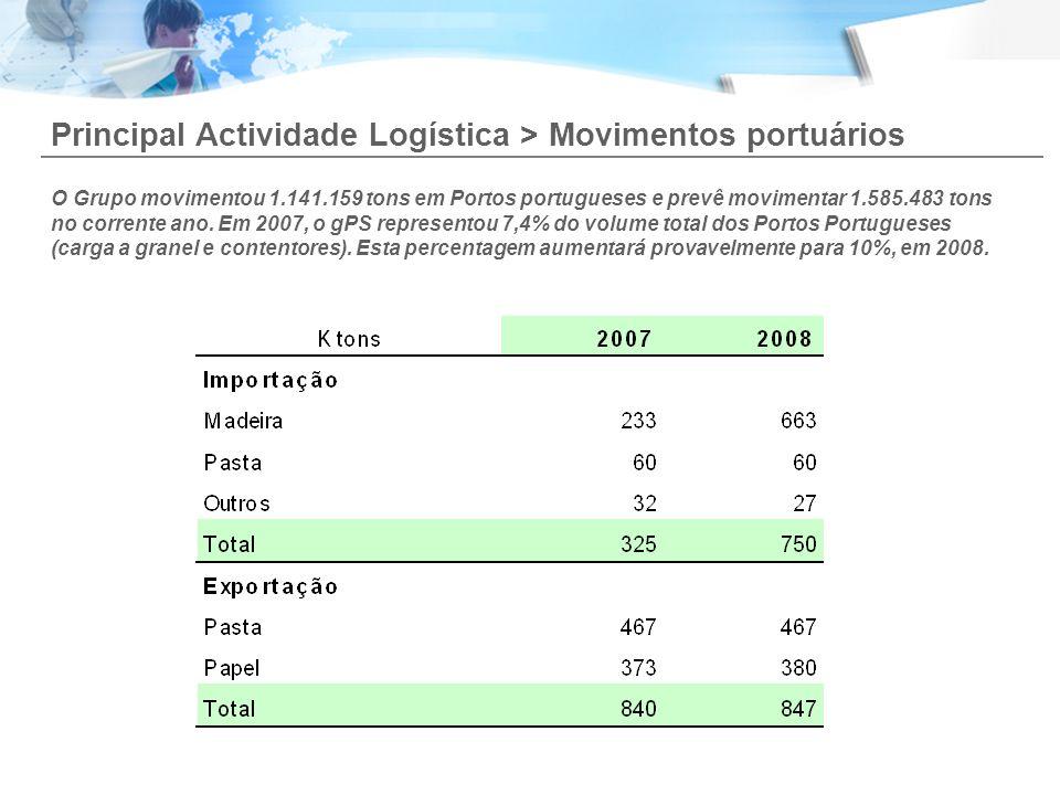 Principal Actividade Logística > Movimentos portuários O Grupo movimentou 1.141.159 tons em Portos portugueses e prevê movimentar 1.585.483 tons no co