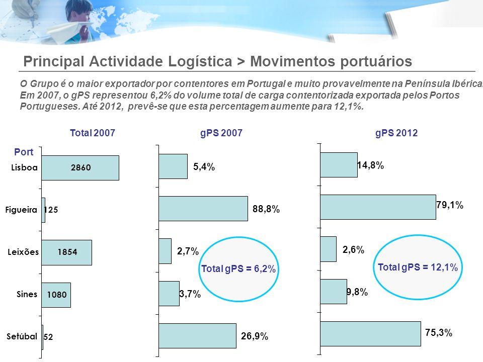 Principal Actividade Logística > Movimentos portuários O Grupo é o maior exportador por contentores em Portugal e muito provavelmente na Península Ibé