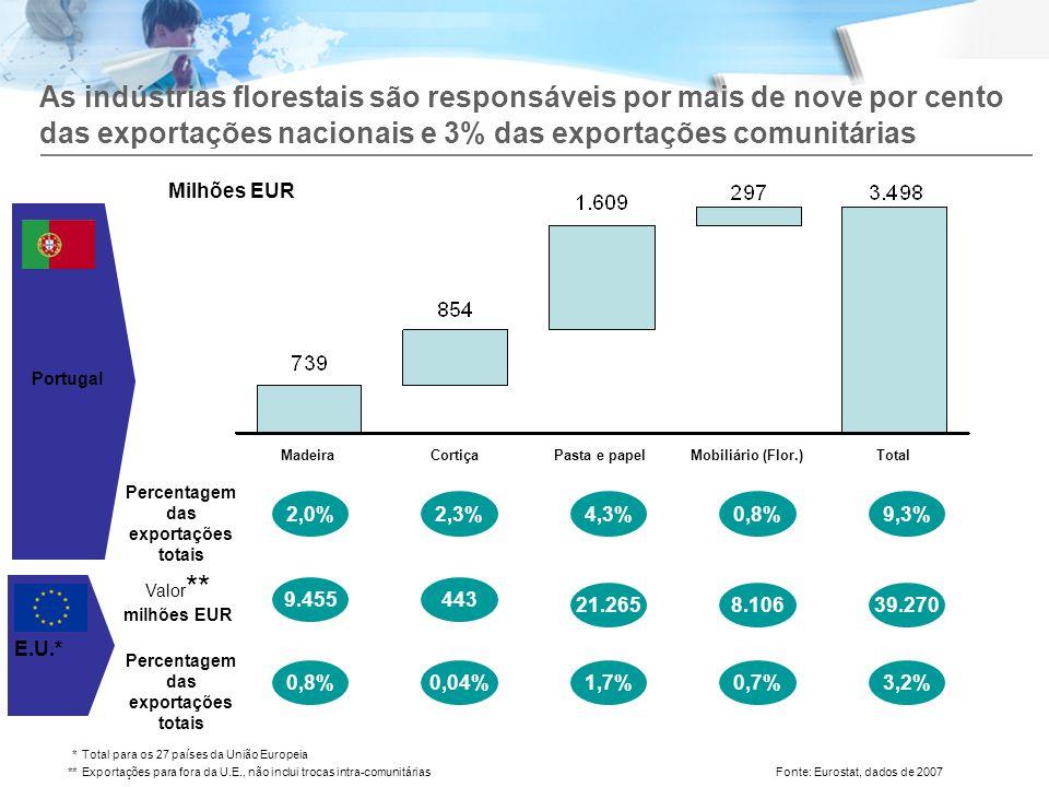 As indústrias florestais são responsáveis por mais de nove por cento das exportações nacionais e 3% das exportações comunitárias *Total para os 27 paí