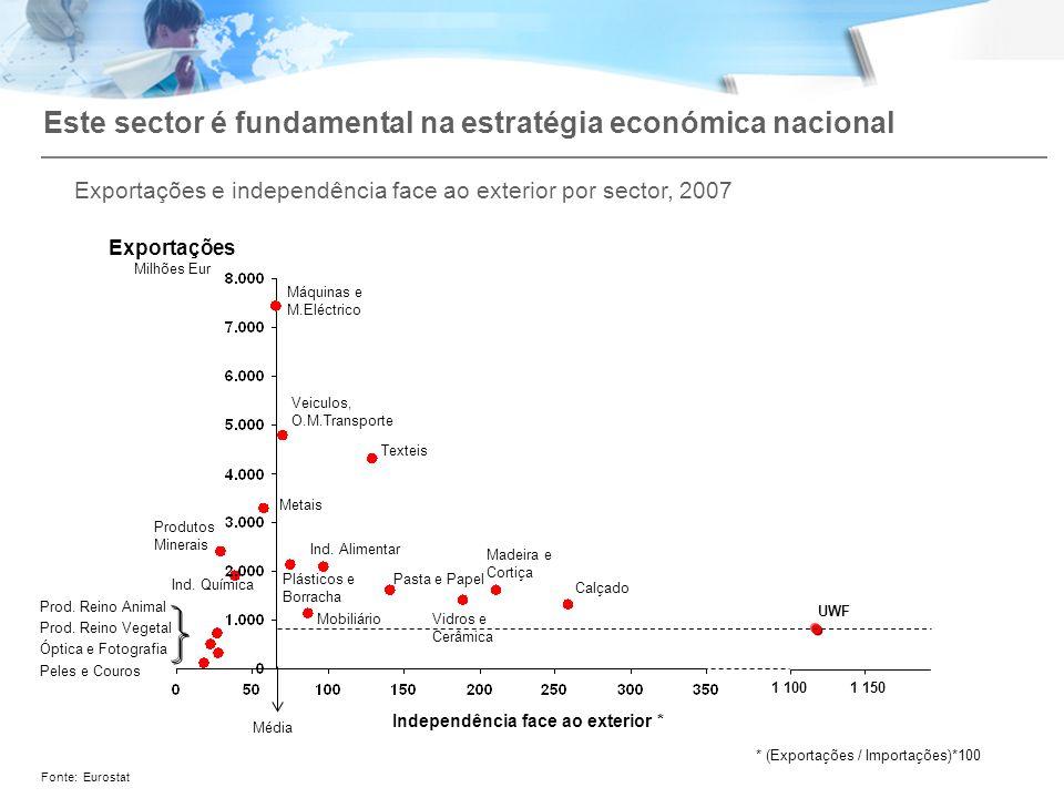 Este sector é fundamental na estratégia económica nacional Fonte:Eurostat Exportações Milhões Eur Máquinas e M.Eléctrico UWF 1 1001 150 Produtos Miner