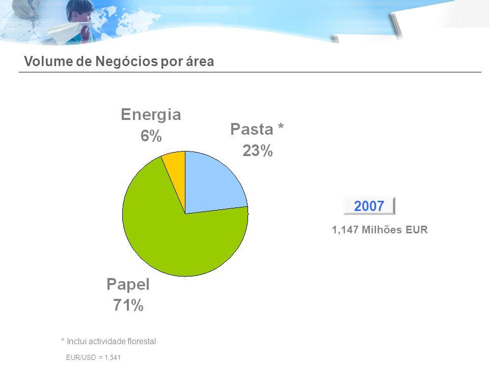 Volume de Negócios por área 2007 1,147 Milhões EUR * Inclui actividade florestal EUR/USD = 1.541