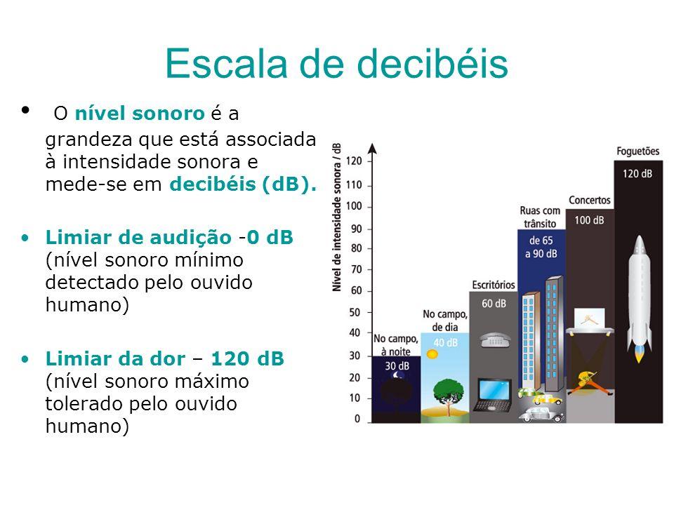 Escala de decibéis O nível sonoro é a grandeza que está associada à intensidade sonora e mede-se em decibéis (dB). Limiar de audição -0 dB (nível sono