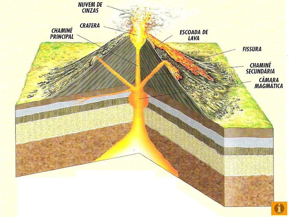 Há medida que vão ocorrendo as erupções vulcânicas os materiais emitidos pelos vulcões vão-se acumulando em torno da abertura pela qual foram expelidos o que faz com que o cone vulcânico vá adquirindo dimensões cada vez maiores Fases de evolução de um vulcão