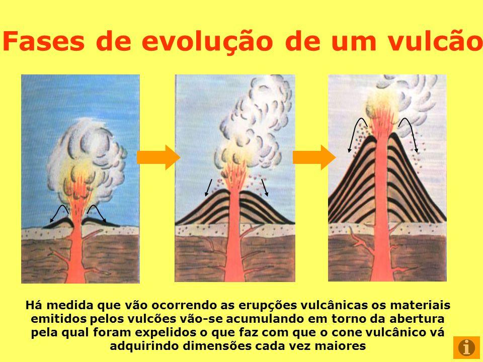 Há medida que vão ocorrendo as erupções vulcânicas os materiais emitidos pelos vulcões vão-se acumulando em torno da abertura pela qual foram expelido