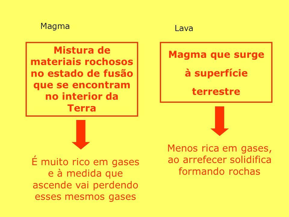 Mistura de materiais rochosos no estado de fusão que se encontram no interior da Terra Magma que surge à superfície terrestre É muito rico em gases e