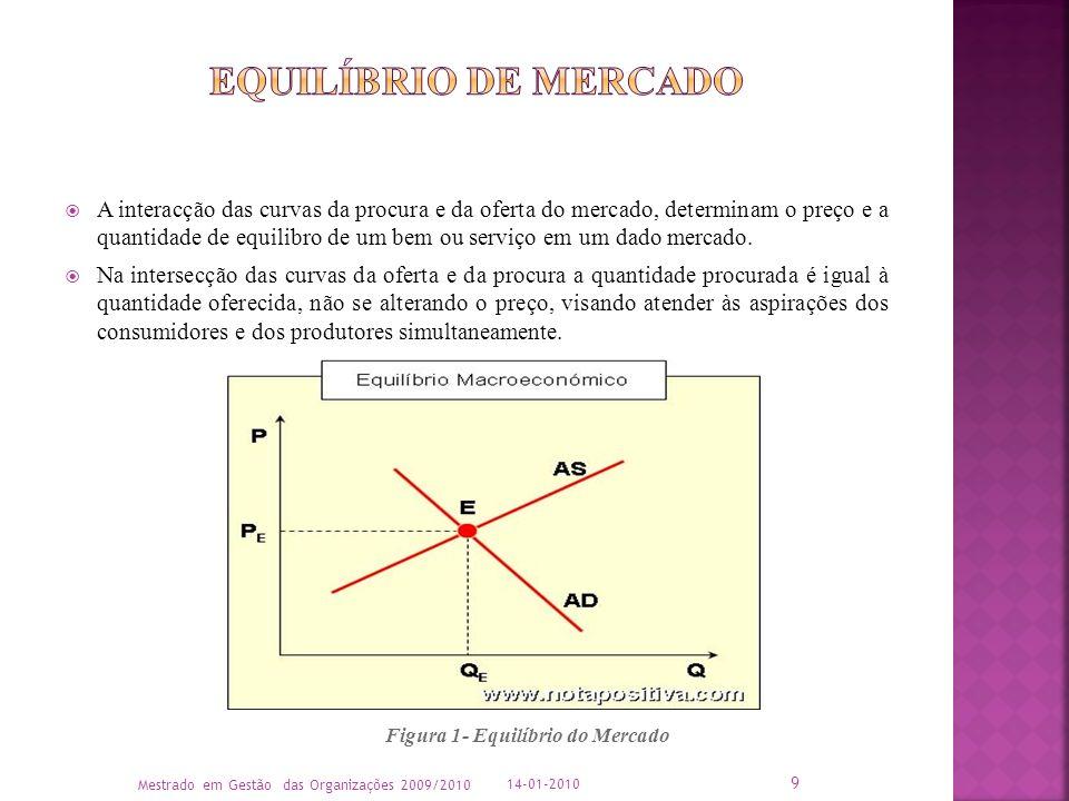 A interacção das curvas da procura e da oferta do mercado, determinam o preço e a quantidade de equilibro de um bem ou serviço em um dado mercado. Na