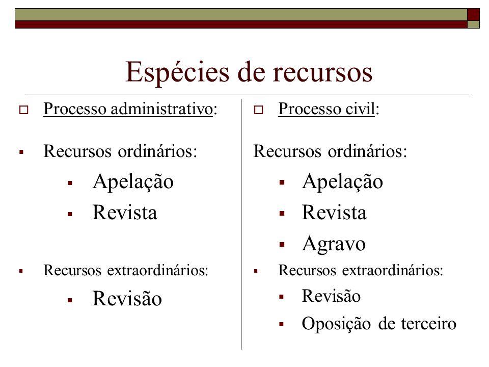 Espécies de recursos Processo administrativo: Recursos ordinários: Apelação Revista Recursos extraordinários: Revisão Processo civil: Recursos ordinár