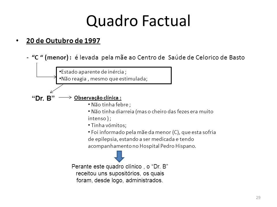 29 Quadro Factual 20 de Outubro de 1997 - C (menor) : é levada pela mãe ao Centro de Saúde de Celorico de Basto Estado aparente de inércia ; Não reagi