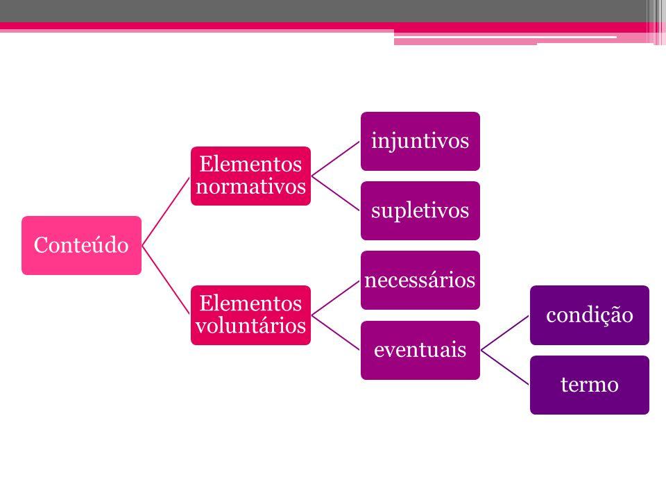 Conteúdo Elementos normativos injuntivossupletivos Elementos voluntários necessárioseventuaiscondiçãotermo
