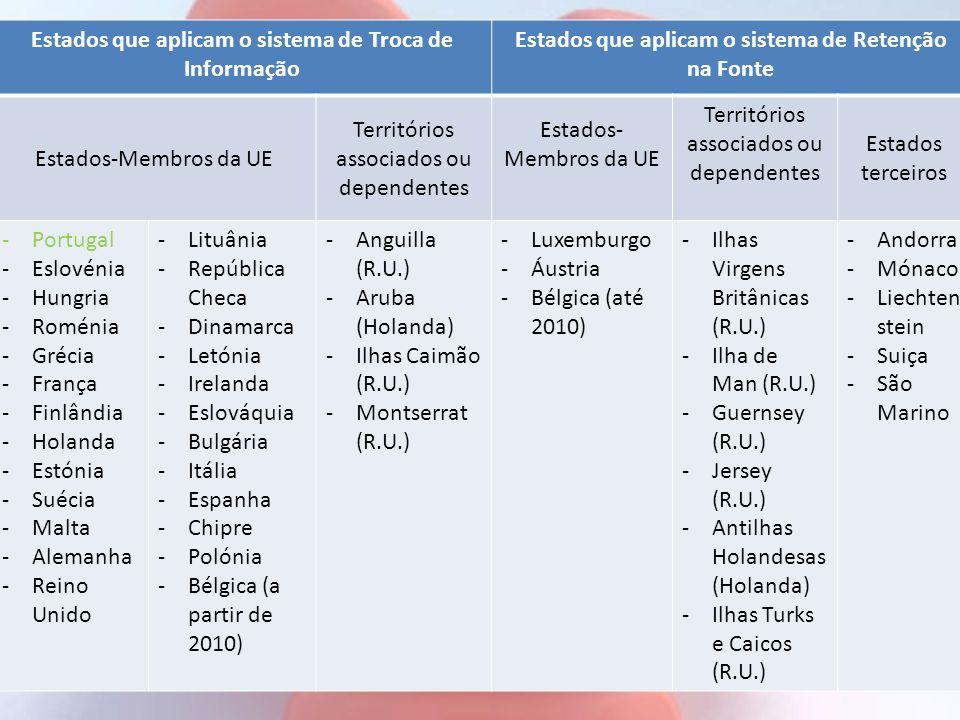 Estados que aplicam o sistema de Troca de Informação Estados que aplicam o sistema de Retenção na Fonte Estados-Membros da UE Territórios associados o
