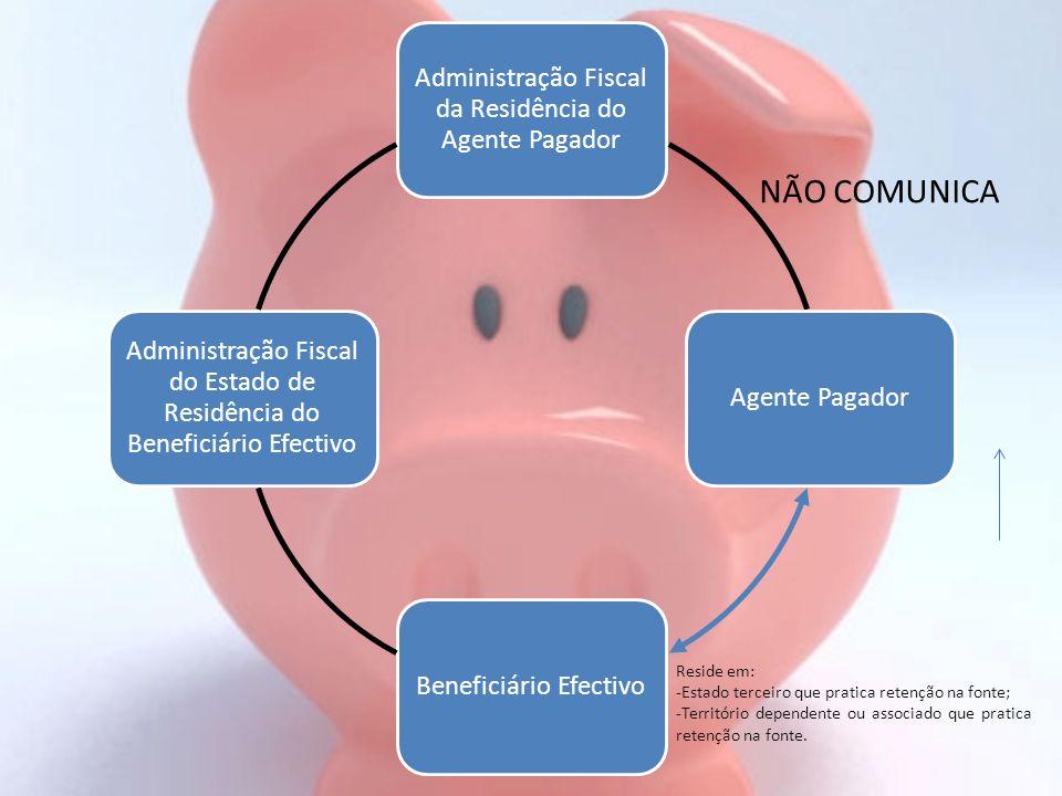 Administração Fiscal da Residência do Agente Pagador Agente PagadorBeneficiário Efectivo Administração Fiscal do Estado de Residência do Beneficiário