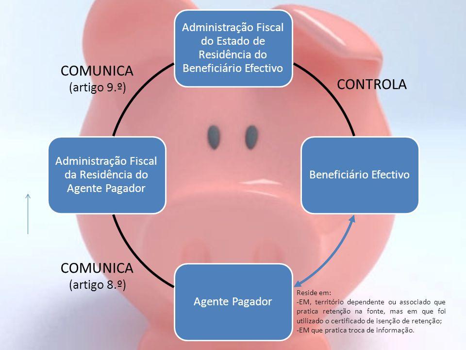 Administração Fiscal do Estado de Residência do Beneficiário Efectivo Beneficiário EfectivoAgente Pagador Administração Fiscal da Residência do Agente