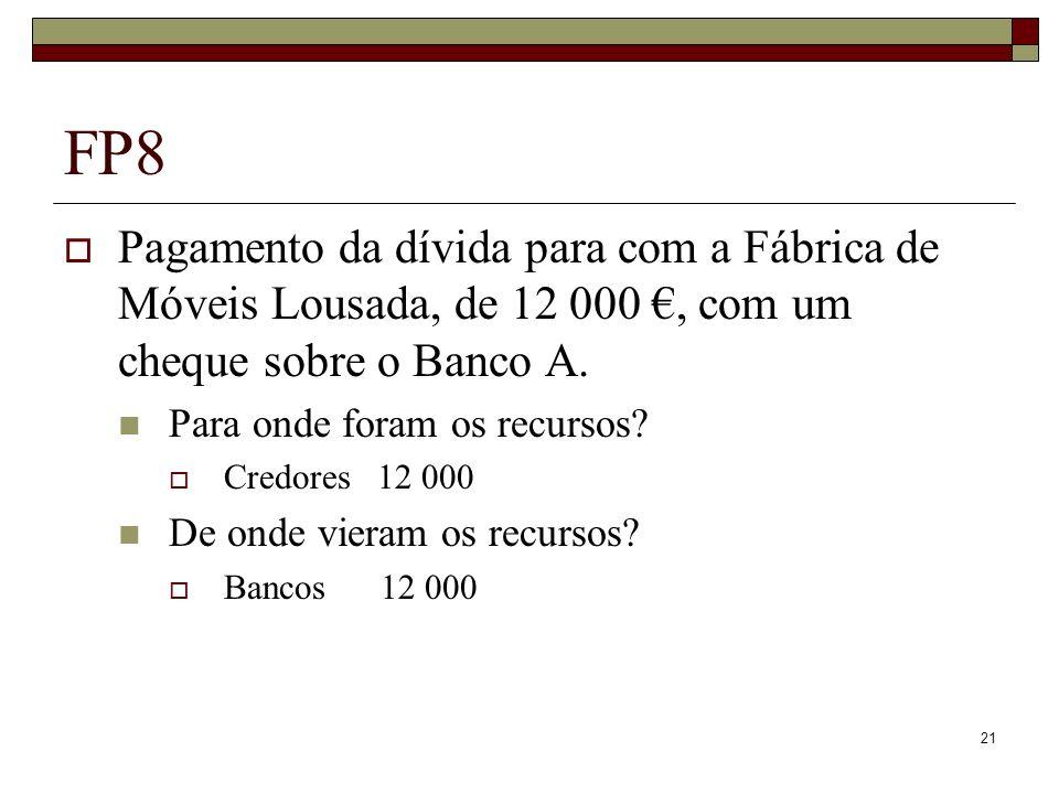 21 FP8 Pagamento da dívida para com a Fábrica de Móveis Lousada, de 12 000, com um cheque sobre o Banco A. Para onde foram os recursos? Credores 12 00