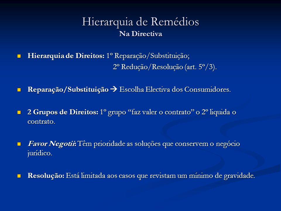 Hierarquia de Remédios Na Directiva Hierarquia de Direitos: 1º Reparação/Substituição; Hierarquia de Direitos: 1º Reparação/Substituição; 2º Redução/R
