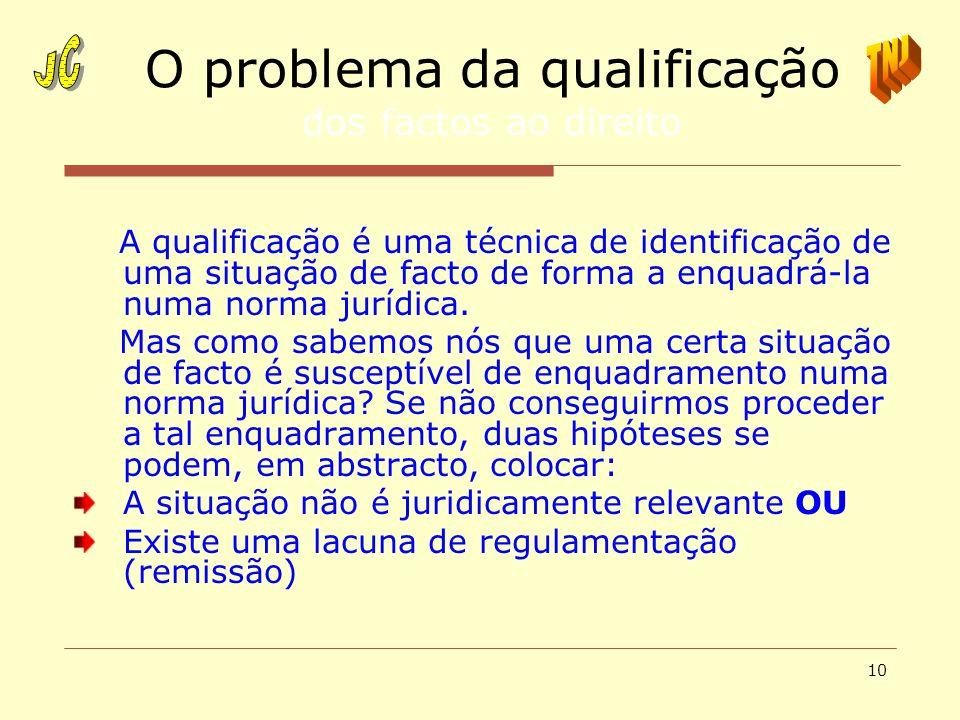 10 O problema da qualificação dos factos ao direito A qualificação é uma técnica de identificação de uma situação de facto de forma a enquadrá-la numa