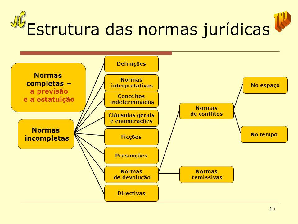 15 Estrutura das normas jurídicas Normas completas – a previsão e a estatuição Normas incompletas Directivas Normas de devolução Presunções Ficções Cl