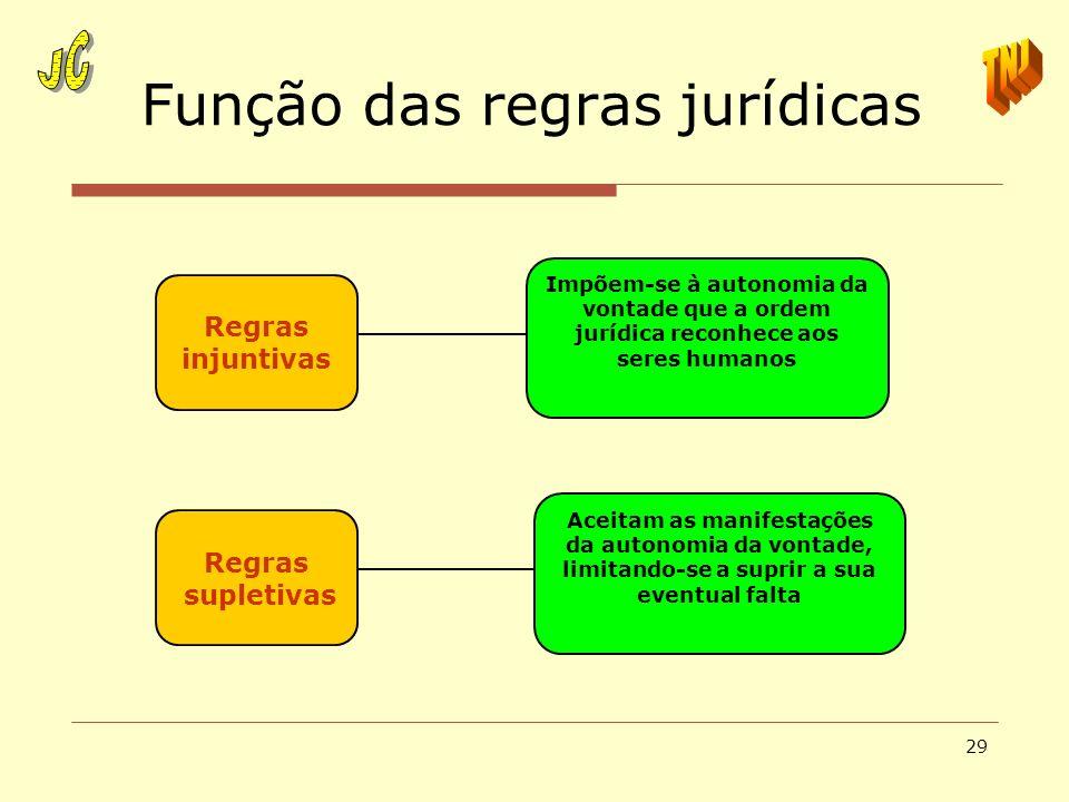 29 Função das regras jurídicas Impõem-se à autonomia da vontade que a ordem jurídica reconhece aos seres humanos Aceitam as manifestações da autonomia