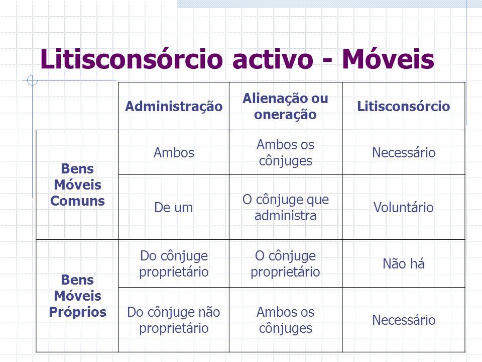 Litisconsórcio activo (Artigo 28.º-A n.º1) Acções de que possa resultar a perda ou oneração de bens que só por ambos possam ser alienados; Acções de q