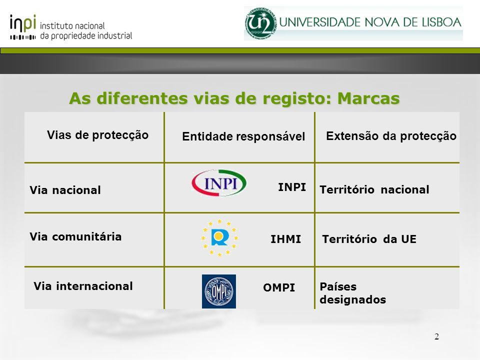 2 Países designados OMPI Via internacional Território da UEIHMI Via comunitária Território nacional INPI Via nacional Extensão da protecção Entidade r