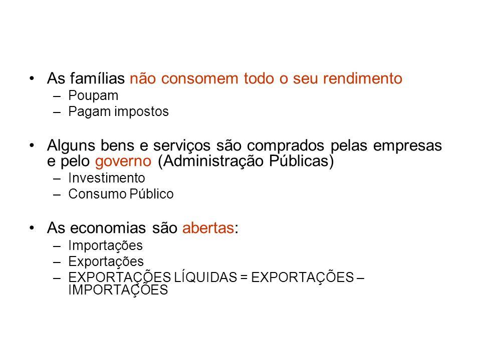 As famílias não consomem todo o seu rendimento –Poupam –Pagam impostos Alguns bens e serviços são comprados pelas empresas e pelo governo (Administraç