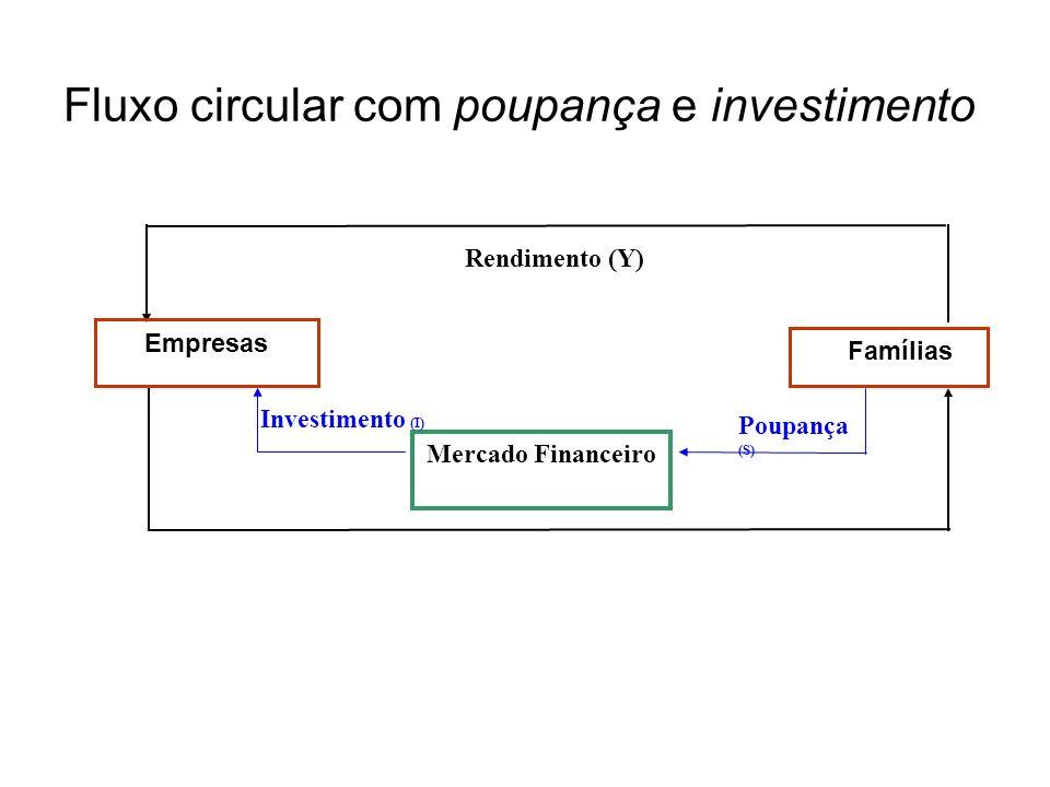 Fluxo circular com poupança e investimento Mercado Financeiro Poupança (S) Rendimento (Y) Investimento (I) Empresas Famílias