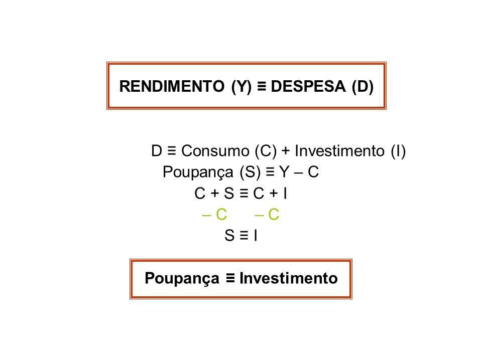 D Consumo (C) + Investimento (I) Poupança (S) Y – C C + S C + I – C S I Poupança Investimento RENDIMENTO (Y) DESPESA (D)