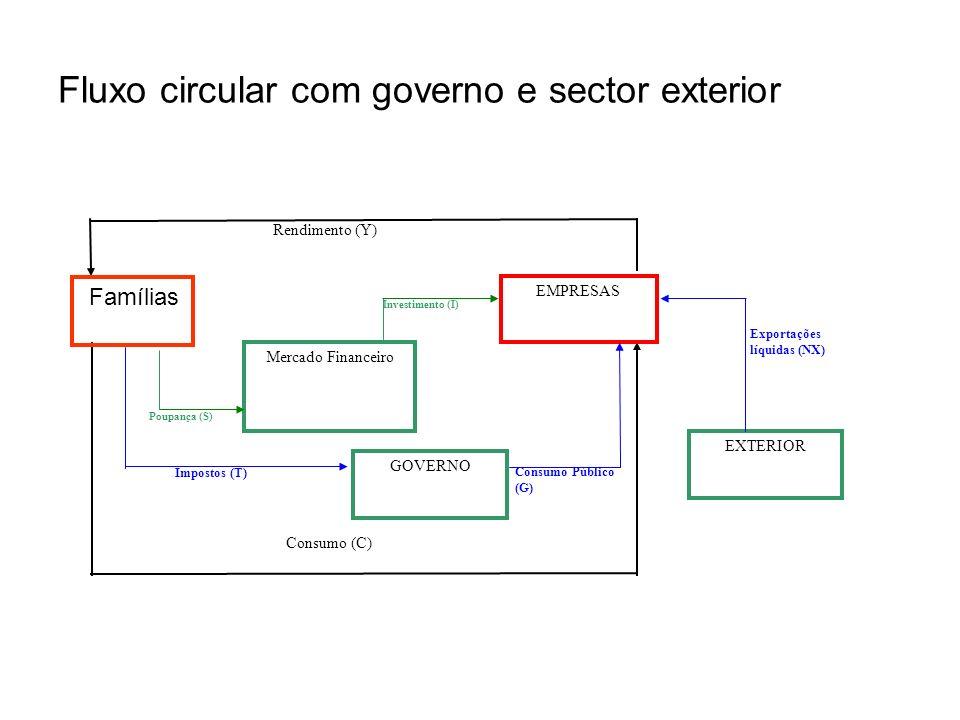 Fluxo circular com governo e sector exterior Mercado Financeiro Rendimento (Y) EMPRESAS Poupança (S) Investimento (I) GOVERNO Impostos (T) Consumo Púb