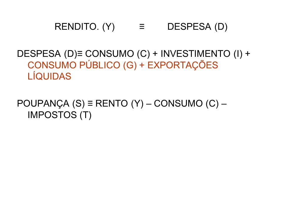 RENDITO. (Y)DESPESA (D) DESPESA (D) CONSUMO (C) + INVESTIMENTO (I) + CONSUMO PÚBLICO (G) + EXPORTAÇÕES LÍQUIDAS POUPANÇA (S) RENTO (Y) – CONSUMO (C) –