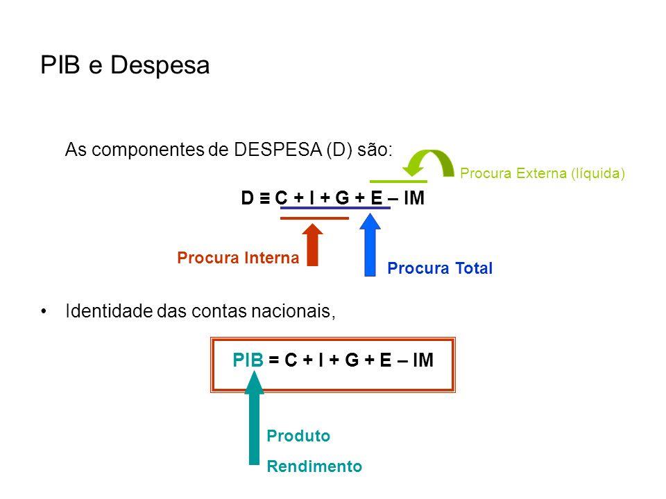PIB e Despesa As componentes de DESPESA (D) são: D C + I + G + E – IM Identidade das contas nacionais, PIB = C + I + G + E – IM Procura Interna Procur