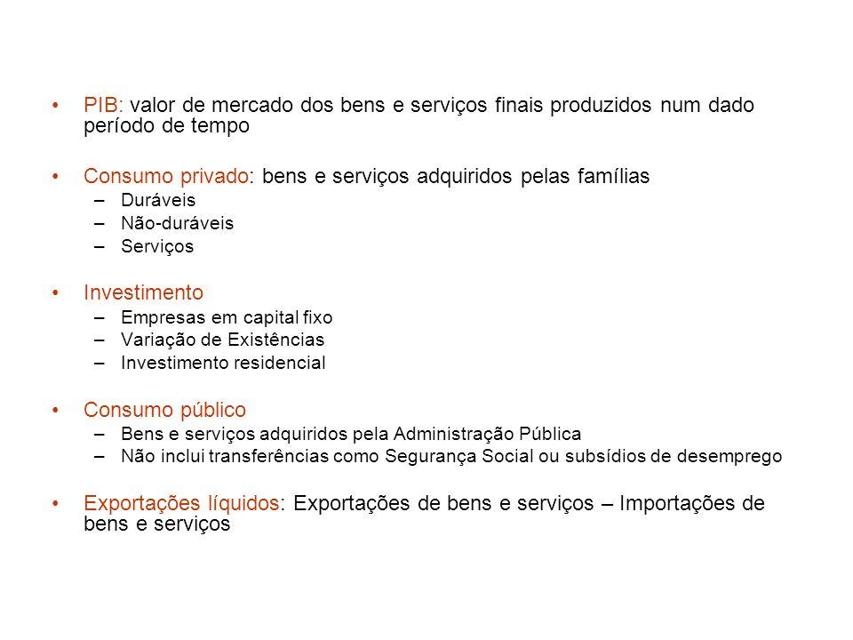 PIB: valor de mercado dos bens e serviços finais produzidos num dado período de tempo Consumo privado: bens e serviços adquiridos pelas famílias –Durá
